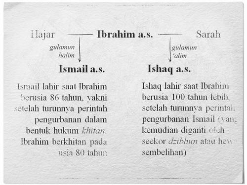 Nabi Ismail As Sang Pemilik Hati Yang Lembut Khazanah